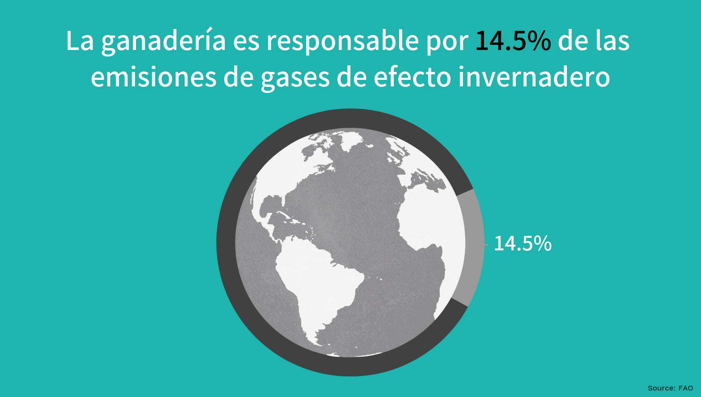 14.5% de las emisiones de gases de efecto invernadero