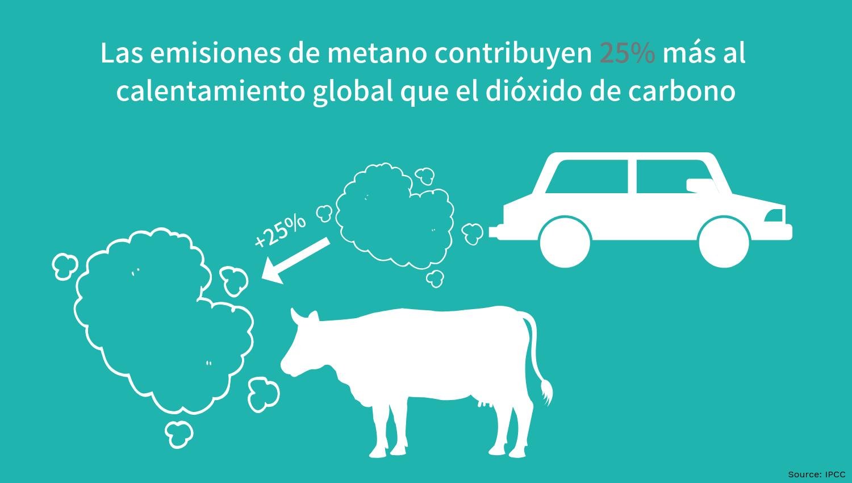 emisiones de metano contribuyen calentamiento global