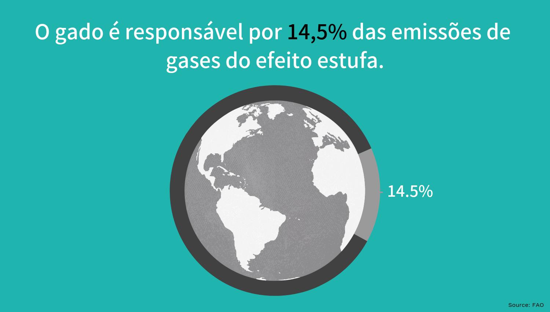 emissões de gases do efeito estufa